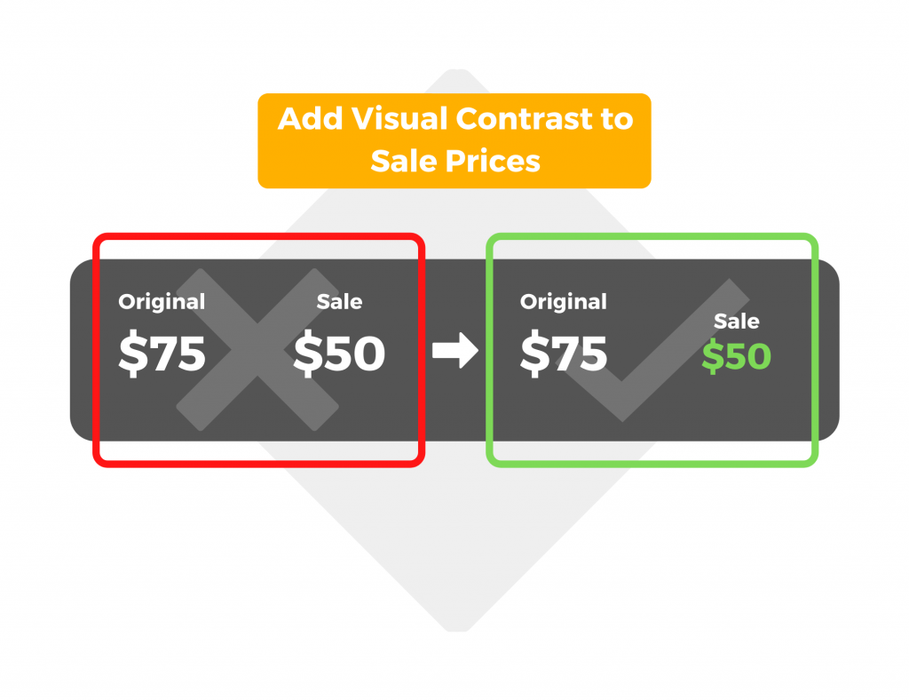 Add visual contrast to sale prices