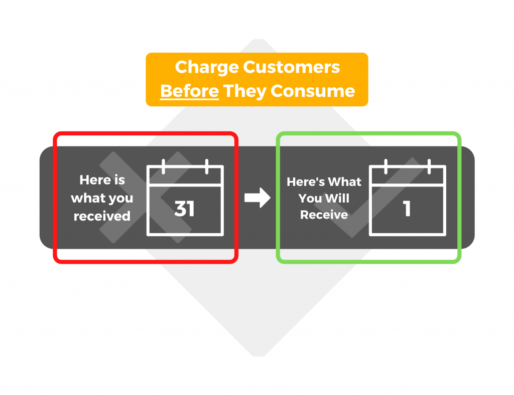Charge customers before they consume