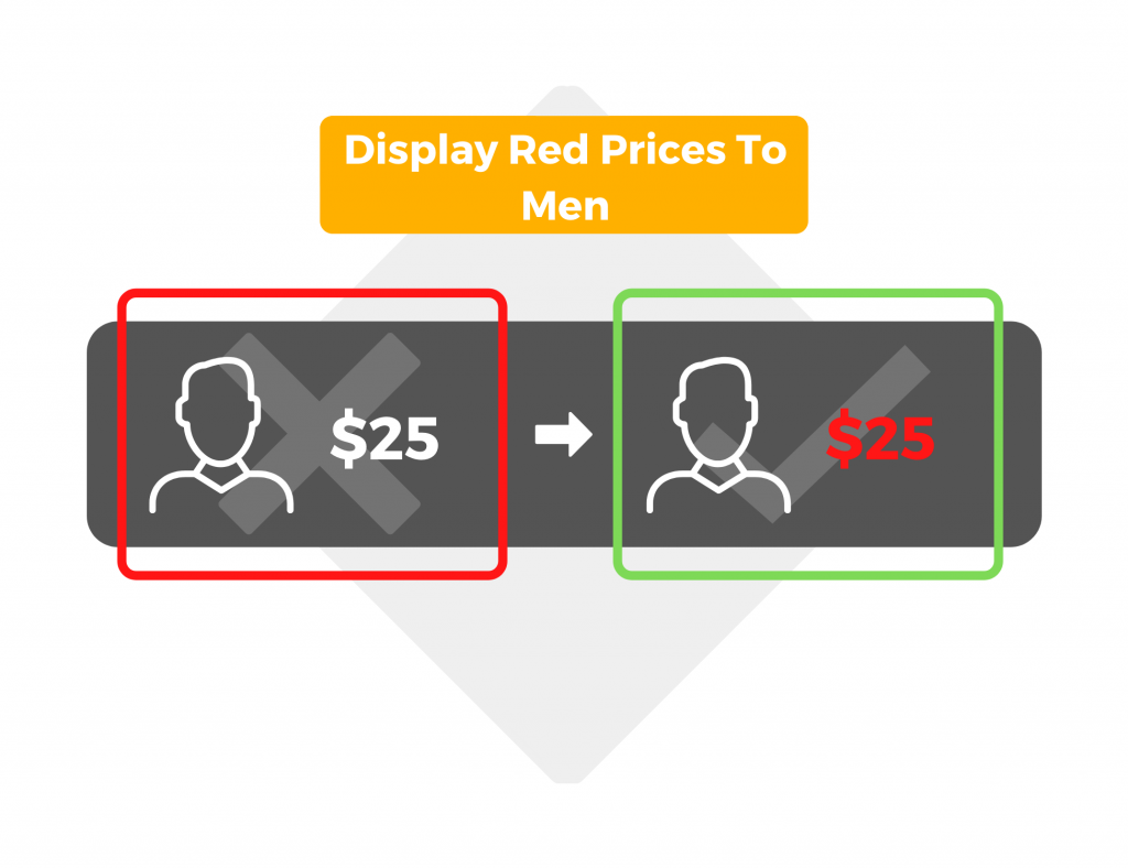 Display red prices to men