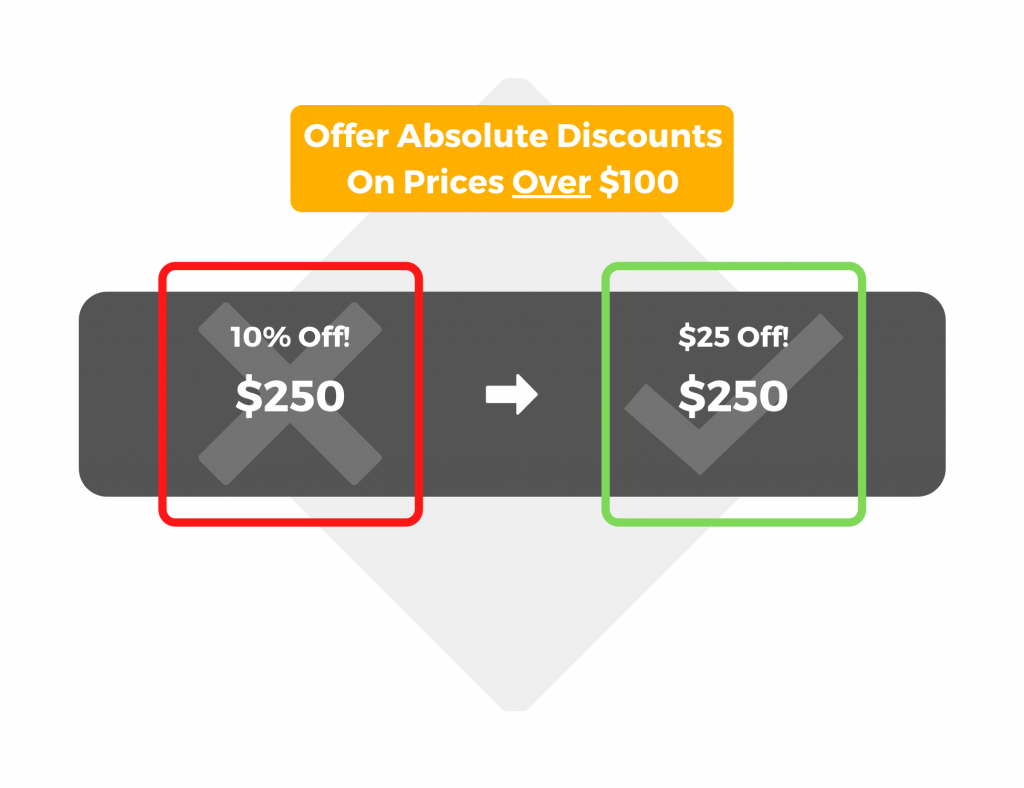 Offer absolute discounts on prices over $100