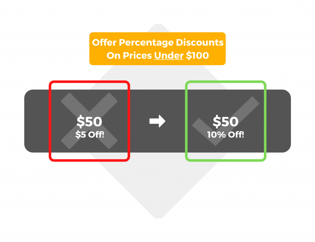 Offer percentage discounts on prices under $100