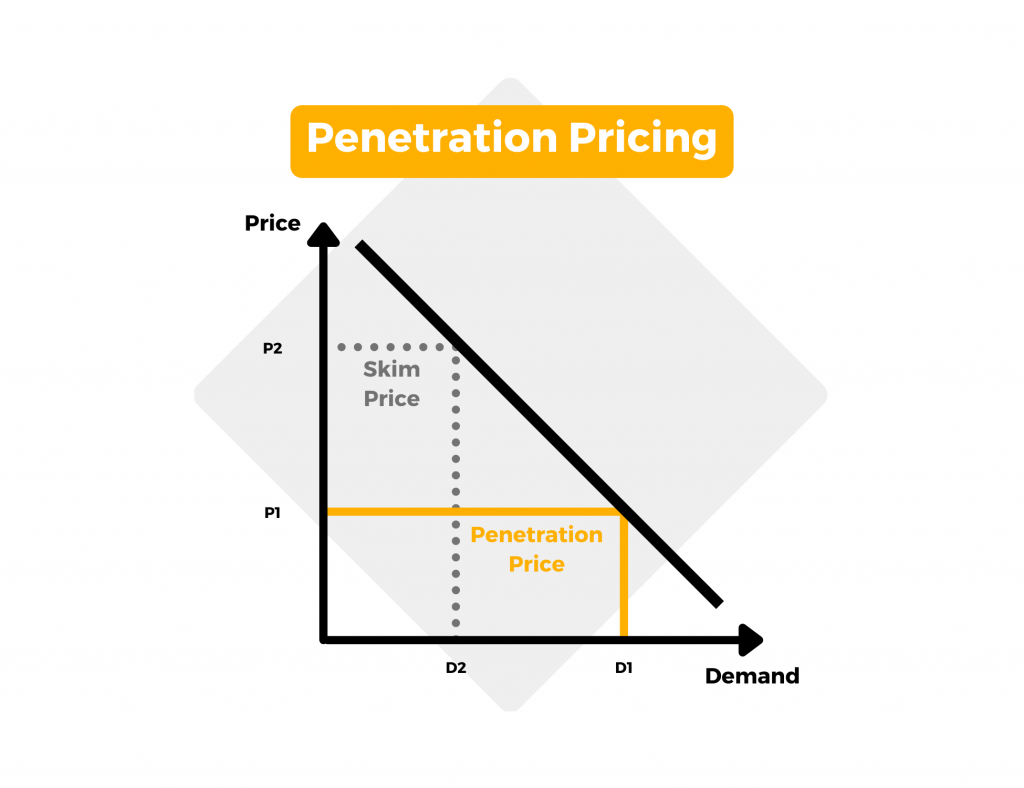 Penetration Pricing