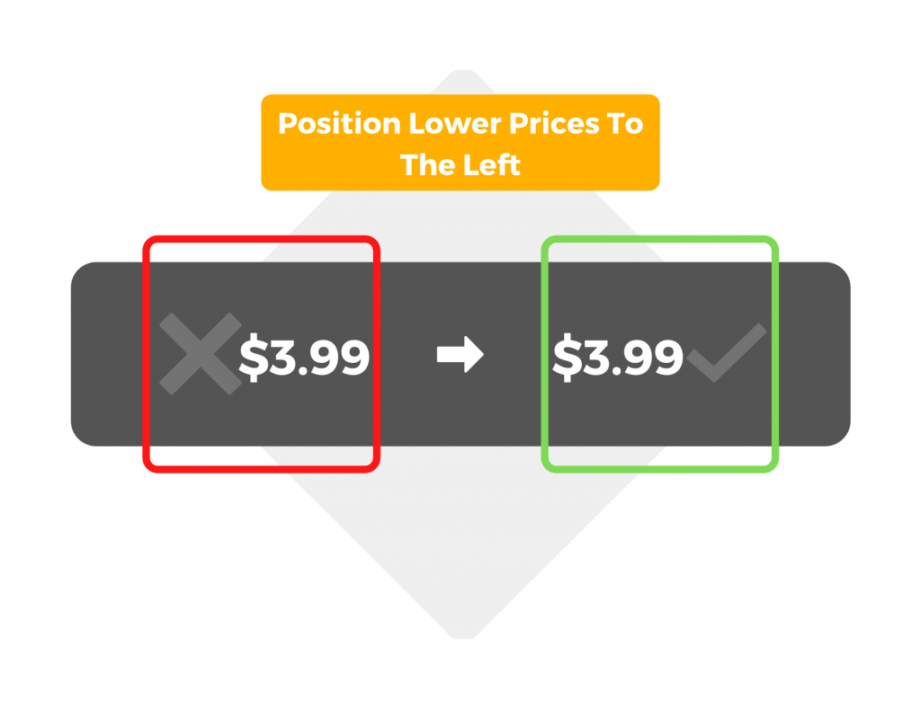 Position lower prices to the left