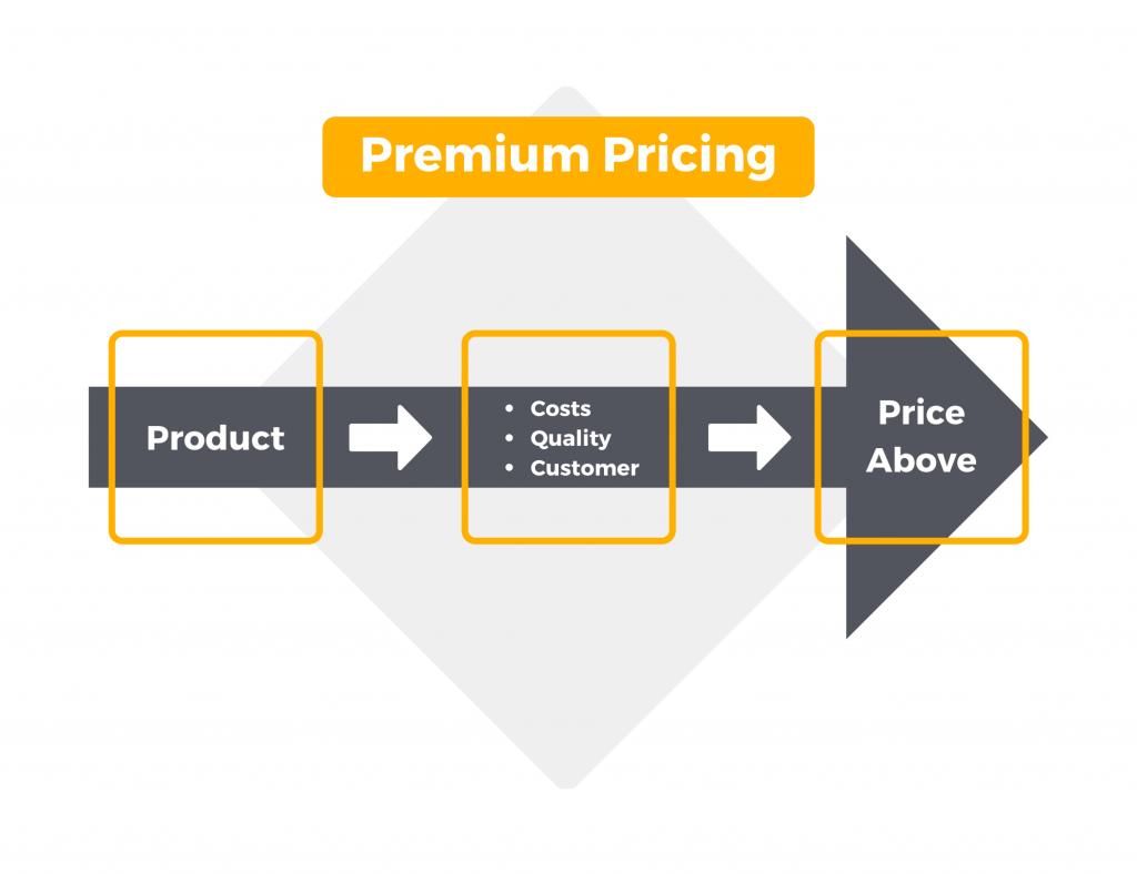 Premium-Pricing