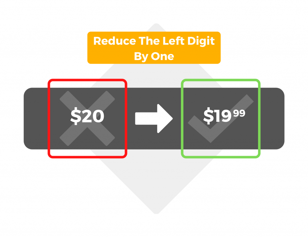 Reduce the left digit by one
