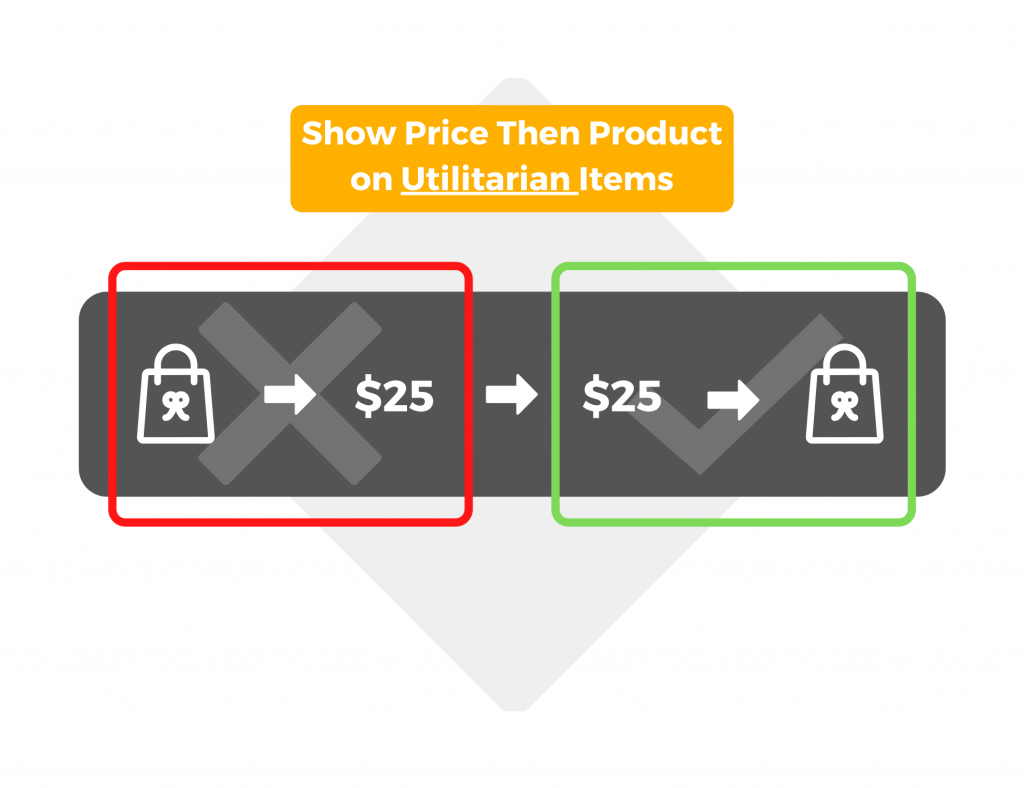 Show price, then product on utilitarian products