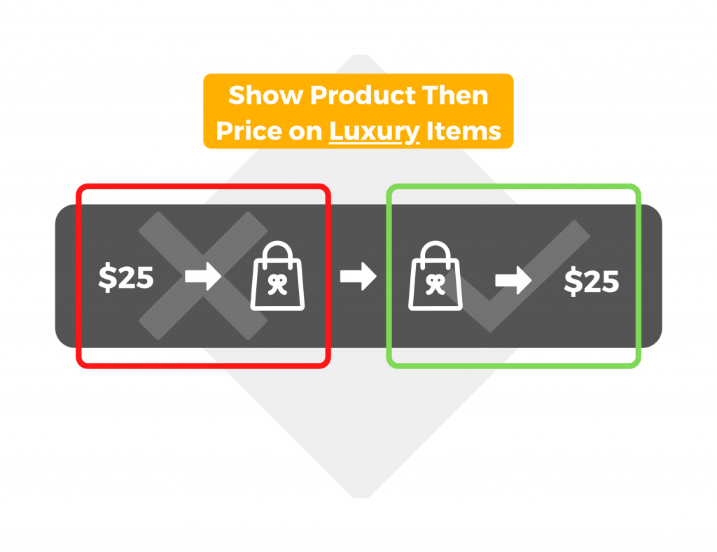 Show product, then price on luxury items