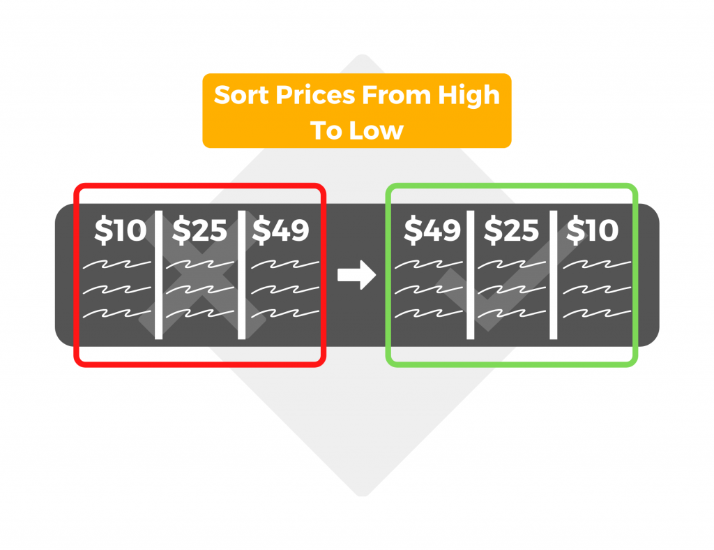 Sort prices from high to low