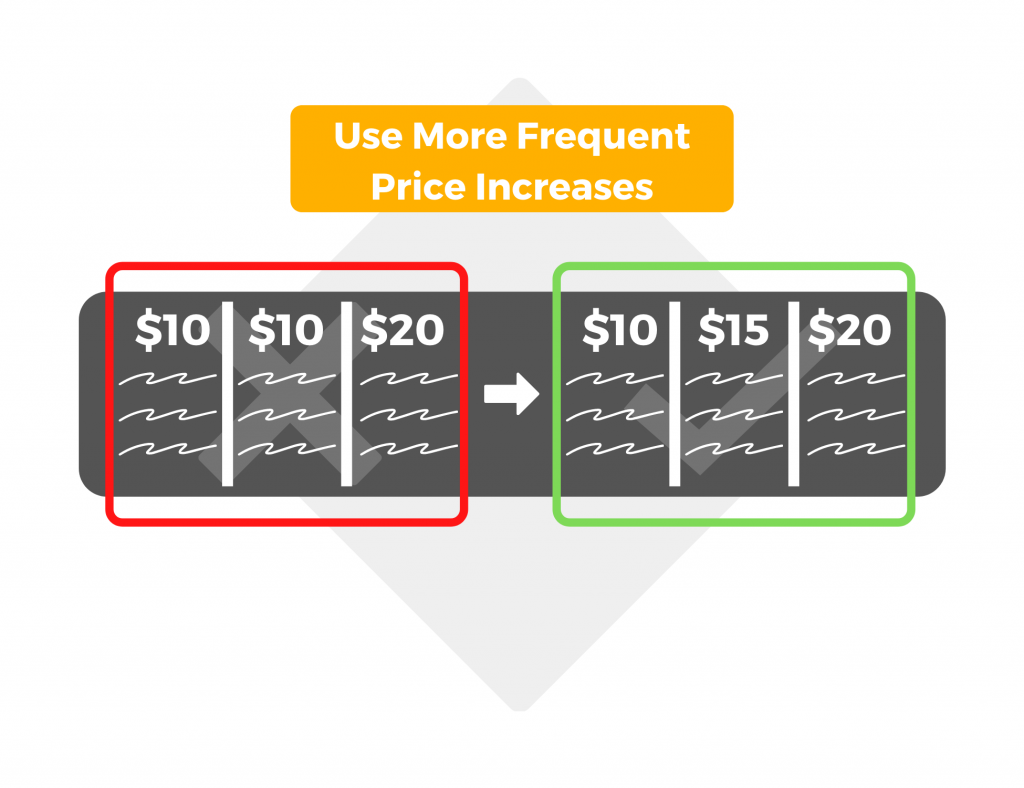 Use more frequent price increases